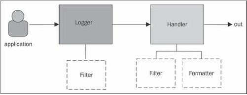 logging cycle using the JUL framework