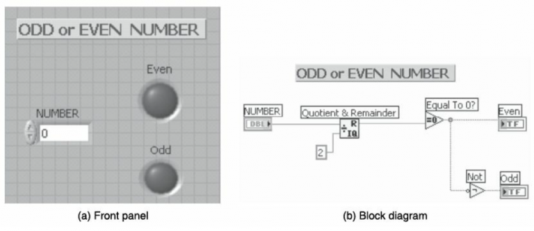 Find whether the given number is odd or even