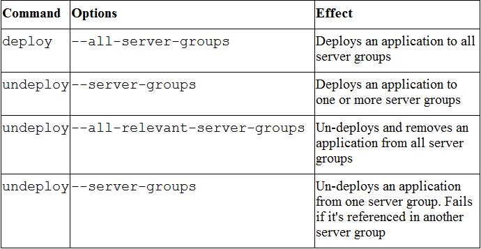 Command-Options-Effect