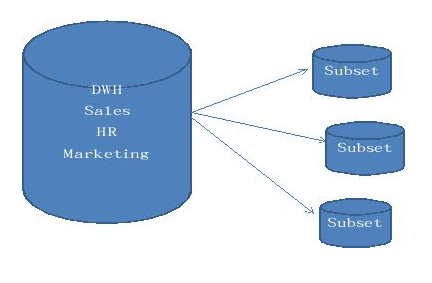 DWH Sales HR Marketing