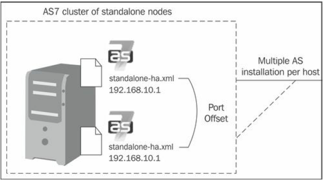 AS7 Cluster of standalone
