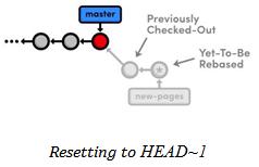 Head resetting