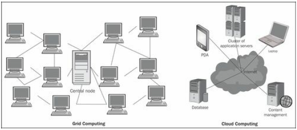 Cloud Computing versus Grid Computing