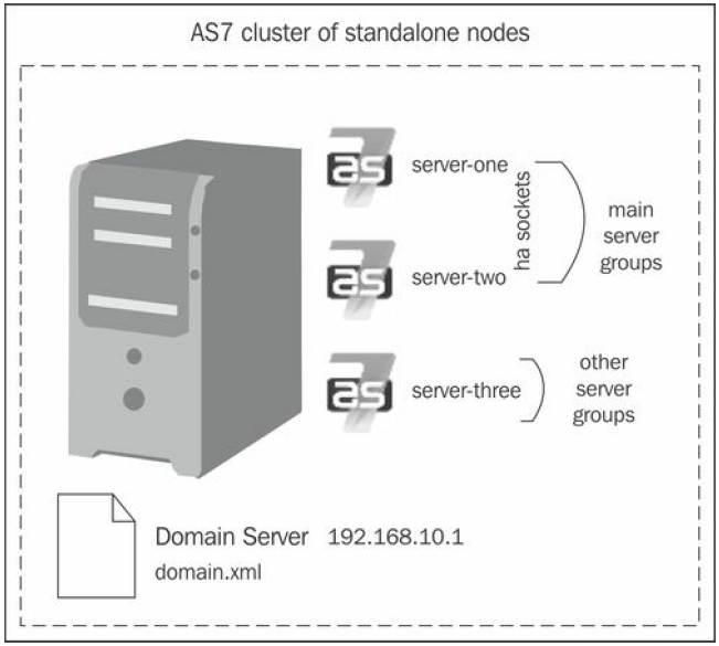 AS7 cluster of standalone nodes