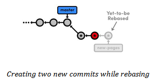 New Commits creation