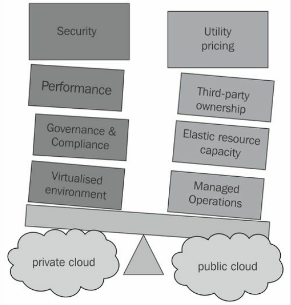 Different kinds of cloud computing