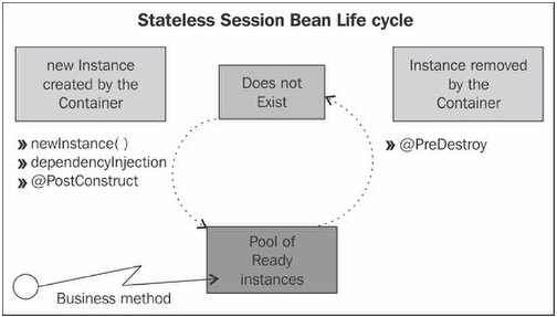 Stateless session life cycle