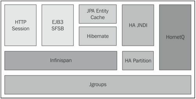 JGroups library