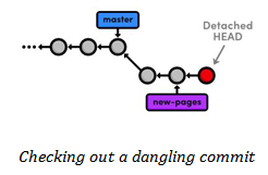 Dangling commit checker