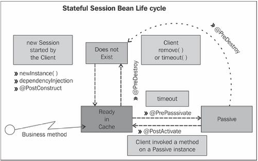 Stateless session life cycle 2