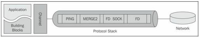 protocol stack