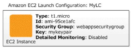 Amazon EC2 launch configuration.