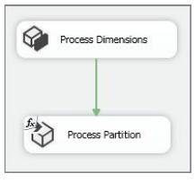 SSAS processing task