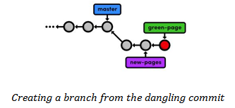 Dangling Commit branch creation