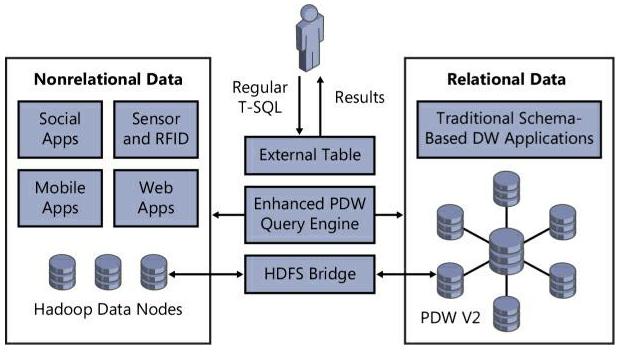 PolyBase as HDFS bridge between Hadoop and PDW