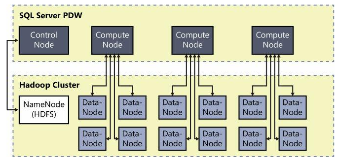 Parallel data transfer between PDW compute nodes and Hadoop data nodes