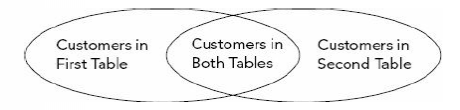 customers table