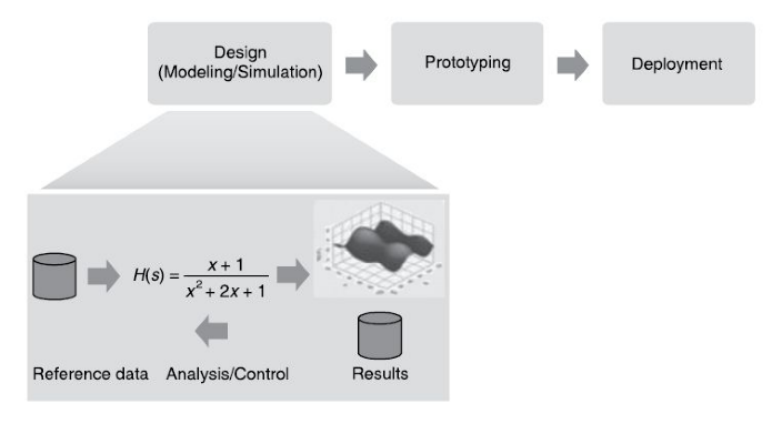 The design phase of the graphical system design model