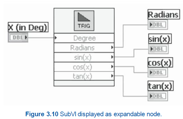 displaying and expressing a subVI as icons or as an expandable node with the help of a trigonometry subVI.