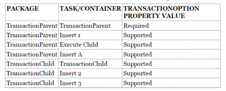 Transaction Property Value