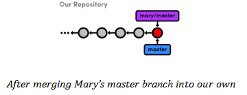 merge mary changes