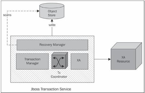 jboss transaction service
