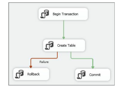 Single Package Using a Native Transaction