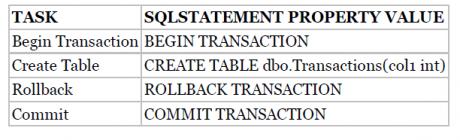 SQL server property value
