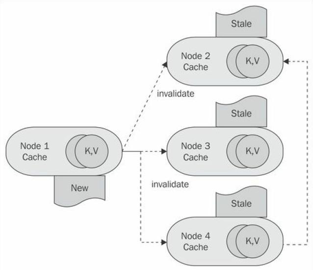 configuring hibernate cache