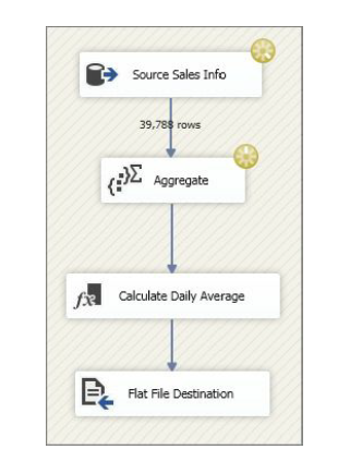 source sales info