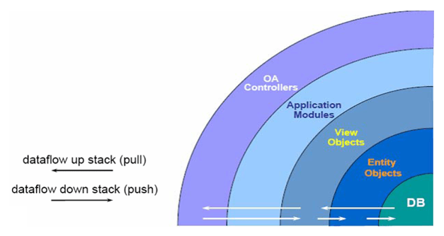 Oracle Application Frame Work Architecture