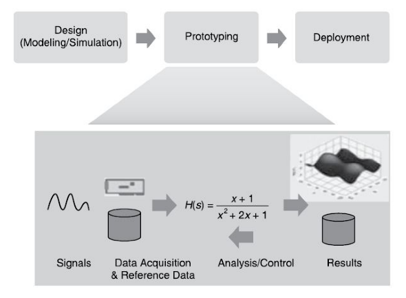 The prototyping phase of the graphical system design model