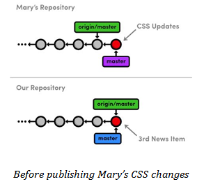 Marys CSS