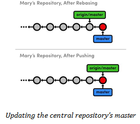 Updating Central Repository