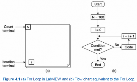 labview tutorials