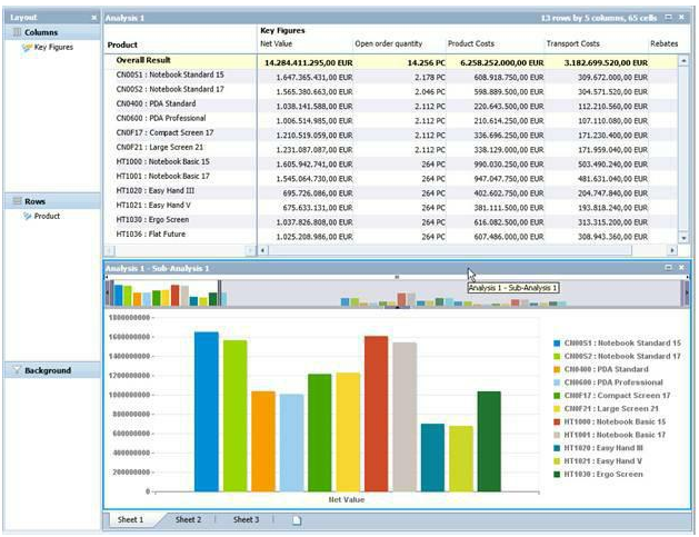 Analysis Workspace with chart