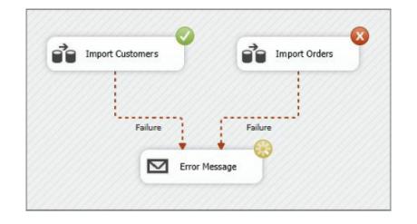 Error Message Task