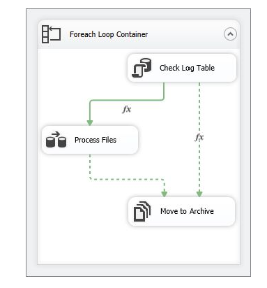 business rules with workflow