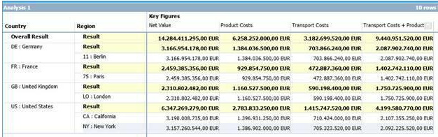 SAP BusinessObjects Analysis