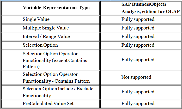 Variable Representation Options
