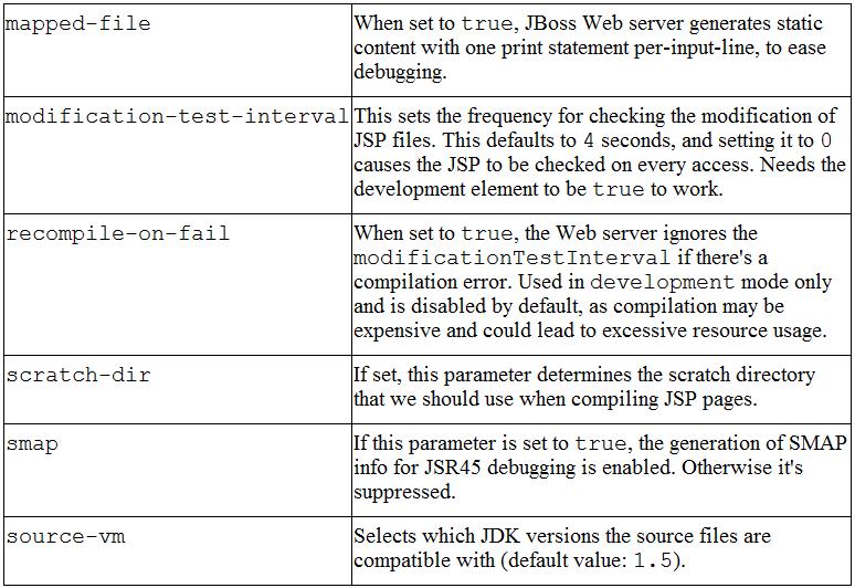 jsp-configuration 1