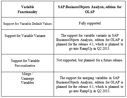 Support for Variable Functionality