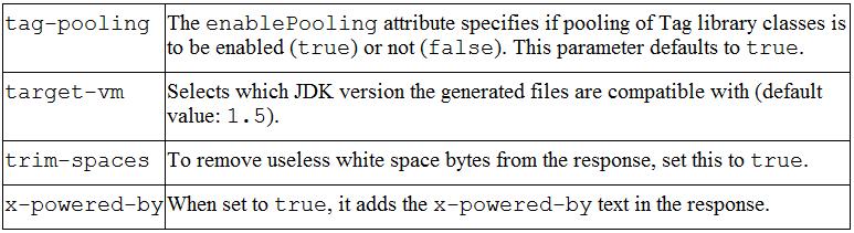 jsp-configuration 3