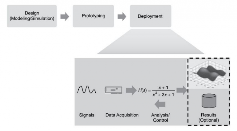 The deployment phase of the graphical system design model