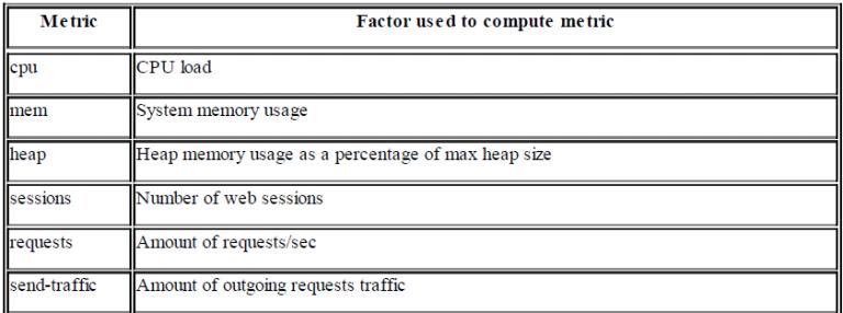 Load metrics