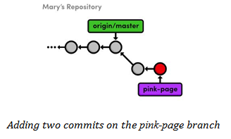 Pink page branch