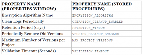SSIS Catalog Properties and Procedures