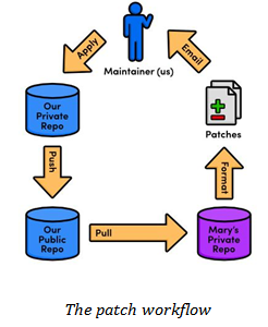 Patch workflow