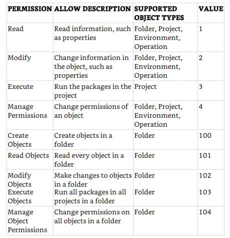 SSIS Catalog Permissions