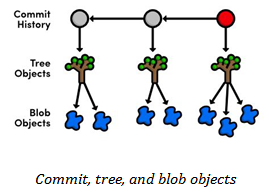 Commit,tree and blob objects